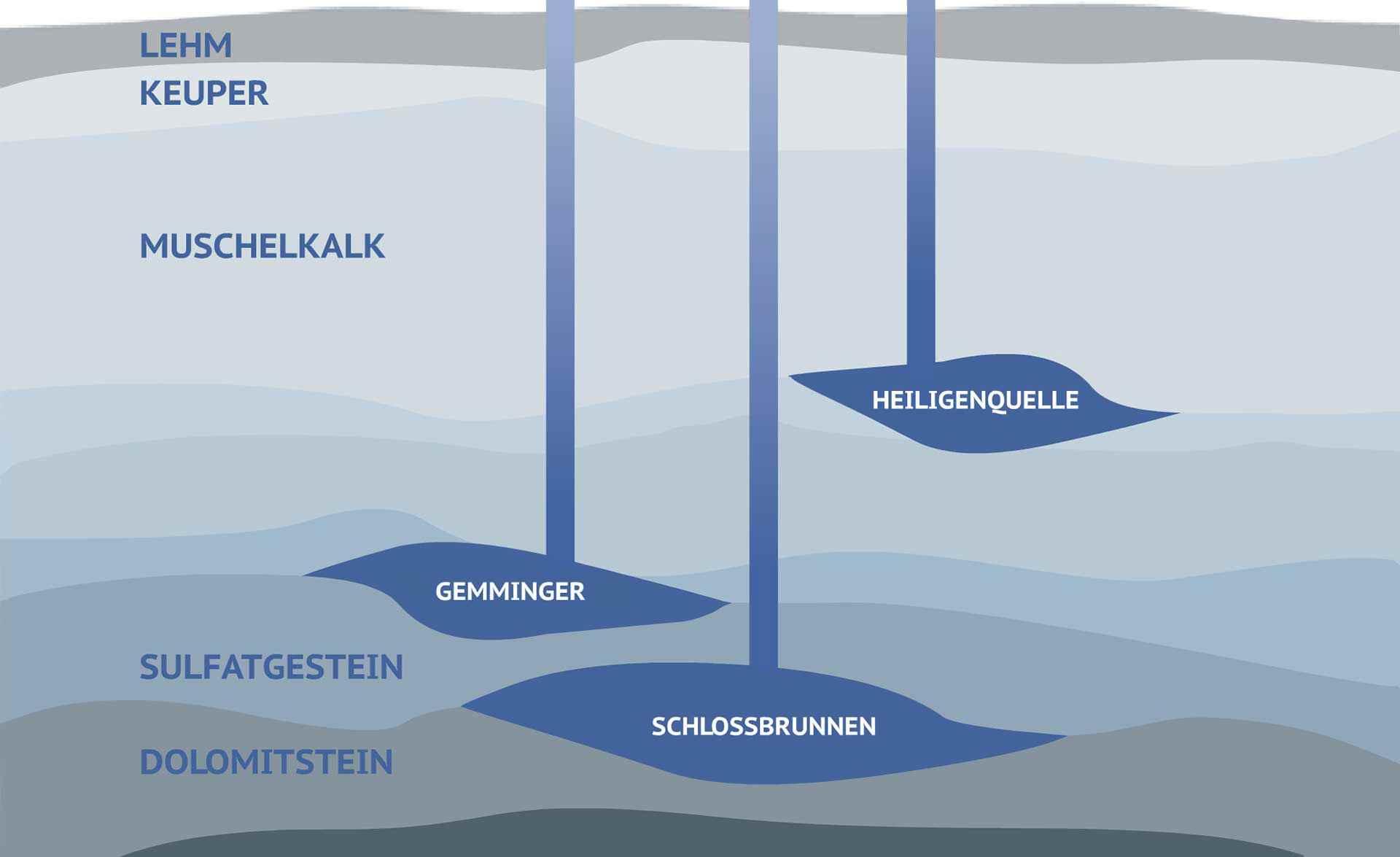 Wüteria Mineralwasser Mineralwasser Brunnen