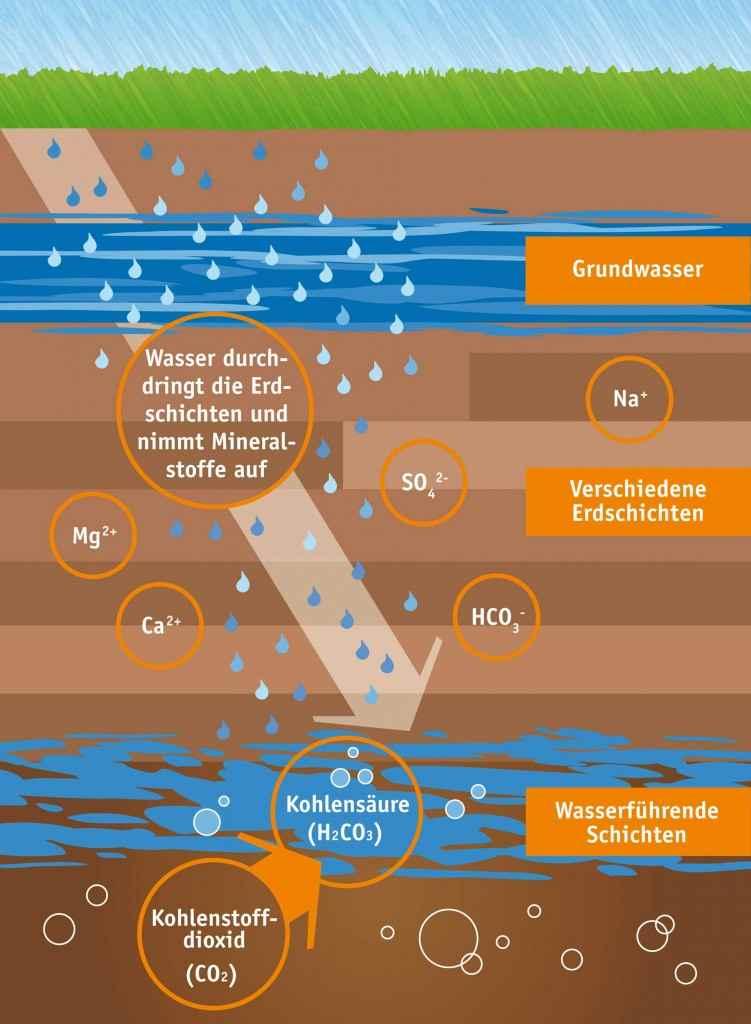 Die Entstehung von natürlichem Mineralwasser